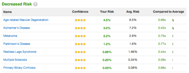 A few diseases for which my risk, based on genetics, is below average.