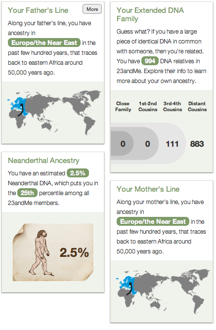 My ancestry report based on genetics. Very cool facts from it!