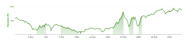 Here's the elevation profile for my commute out to the site... Didn't know about all those hills when I went out. My legs were feeling it by the time I got in. If it weren't for those hills I could probably manage the 50 miles a day.